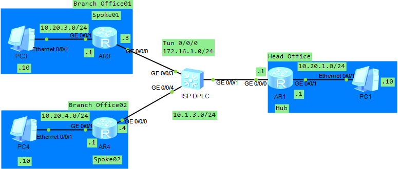 Configure DSVPN With OSPF on Huawei Routers | Tech Space KH