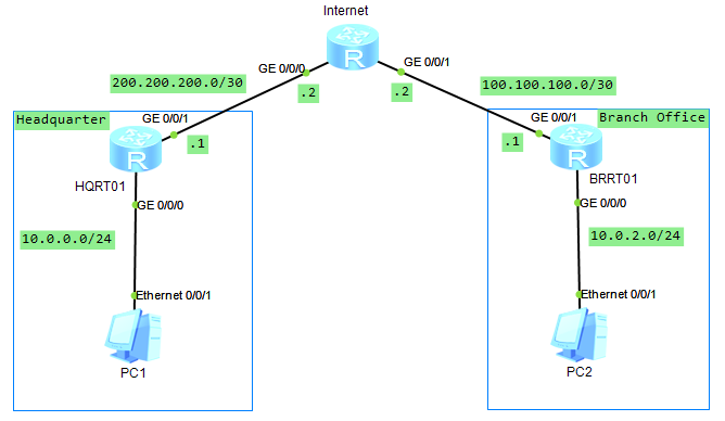 Configure Site-to-Site IPSec VPN Huawei Routers | Tech Space KH