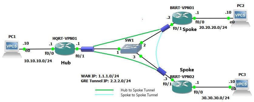 Configure DMVPN With OSPF on Cisco Routers | Tech Space KH