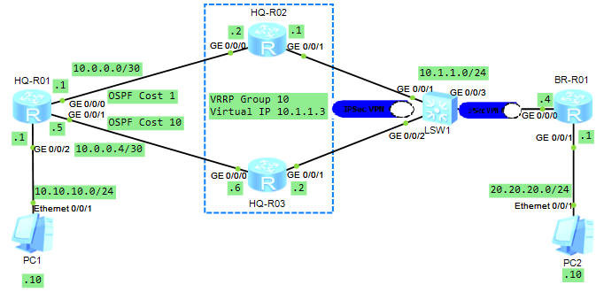 Configuring High Availability Site-to-Site IPSec VPN Using VRRP With Huawei Routers
