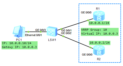 Configuring VRRP on Huawei Routers