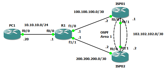 Configuring Dual WAN Failover on Single Cisco Router