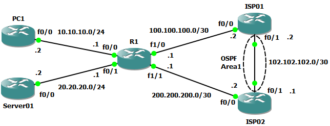 Dual ISP load balancing on Single Cisco Router | Tech Space KH