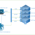 Security Hardening Cisco ASA Firewall