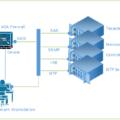 Security Hardening Cisco ASA Firewall