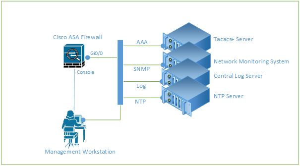 Security Hardening Cisco ASA Firewall | Tech Space KH