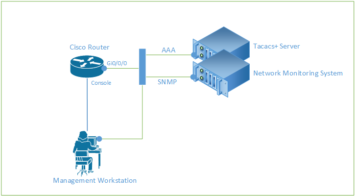 Security Hardening Cisco Router