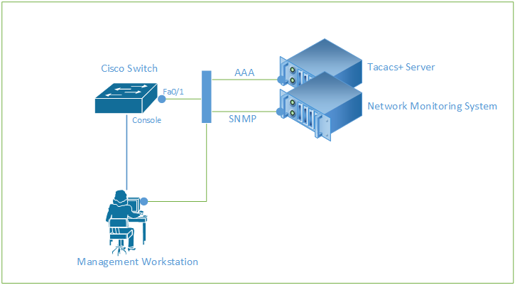 Security Hardening Cisco Switch
