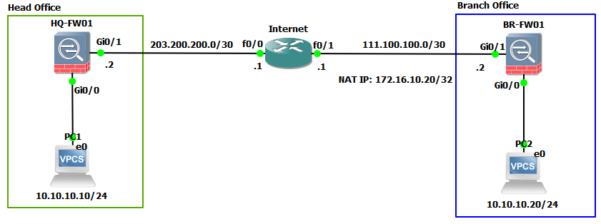 Site-to-Site IPSec VPN Duplicated IP Cisco ASA 9 x | Tech