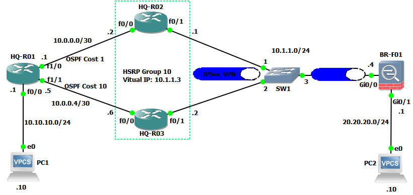 Configuring High Availability Site-to-Site IPSec VPN Between Cisco Routers and ASA Firewall