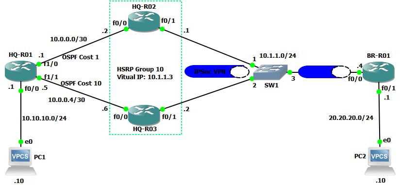 Configuring High Availability Site-to-Site IPSec VPN Using HSRP With Cisco Routers