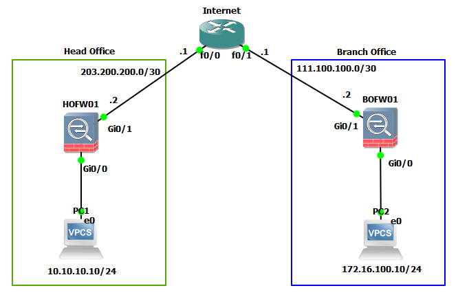 Configure Site-to-Site IPSec VPN Cisco ASA 9 x | Tech Space KH