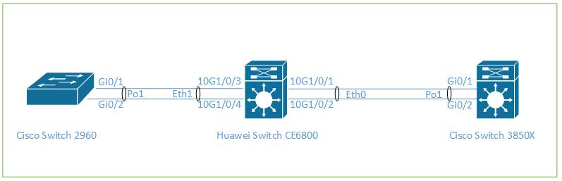 Configure LACP Between Cisco & Huawei Switch | Tech Space KH