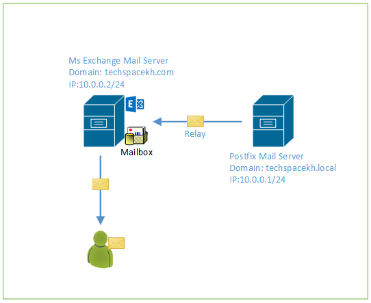 Configure Postfix Relay to MS Exchange CentOS 7 | Tech Space KH