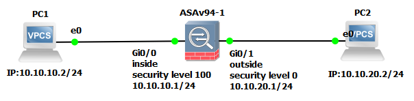 Security Level in Cisco ASA Firewall | Tech Space KH