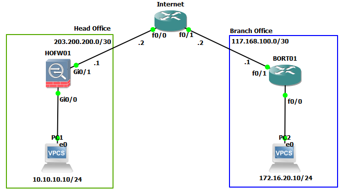 Configure Site-to-Site IPSec VPN Cisco ASA 9 x & Cisco