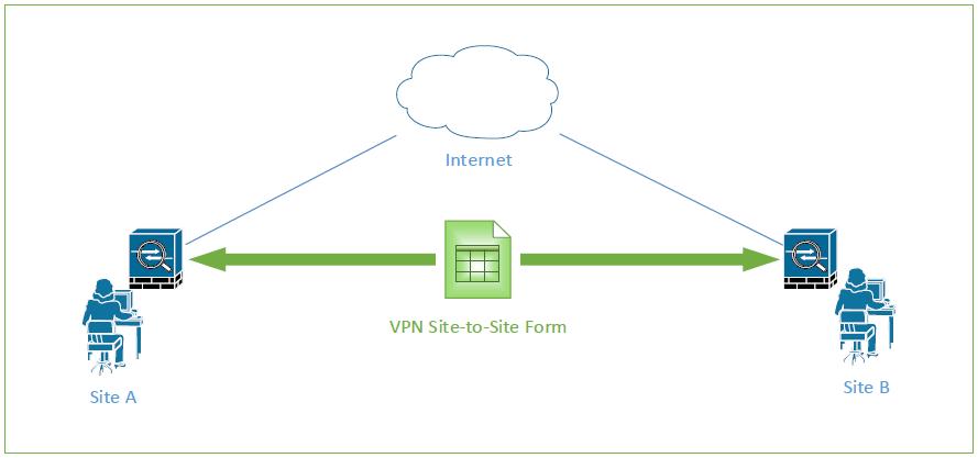 Ipsec Vpn Site To Site Configuration Form Tech Space Kh