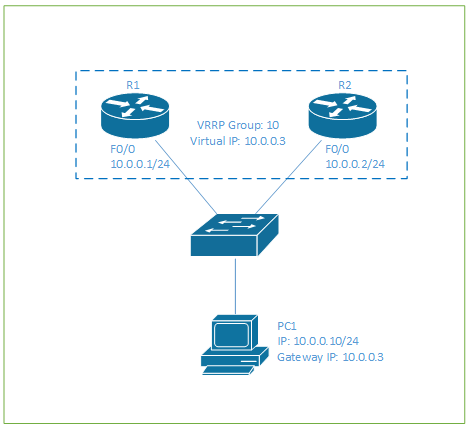 How To Configure VRRP on Cisco Routers | Tech Space KH